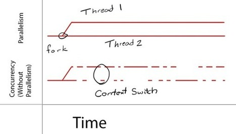 Grand Central Dispatch Tutorial for Swift: Part 1/2 | iPhone And PHP Dev | Scoop.it