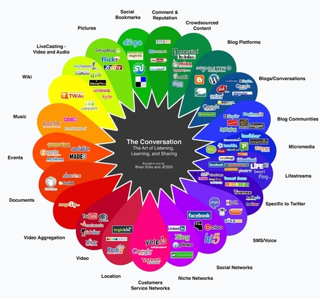 The Conversation Prism: Visual map of the social media landscape | Visual*~*Revolution | Scoop.it