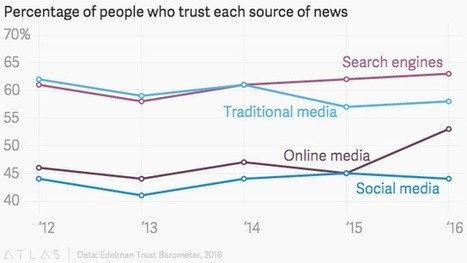 People trust #Google for their news more than news media #hcsm #doctors20 | Doctors 2.0 & You | Scoop.it