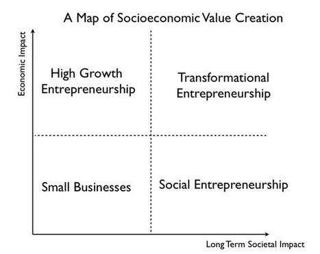 Entrepreneurship Becoming Primary Source of SocioEconomic Value | Maximizing Business Value | Scoop.it