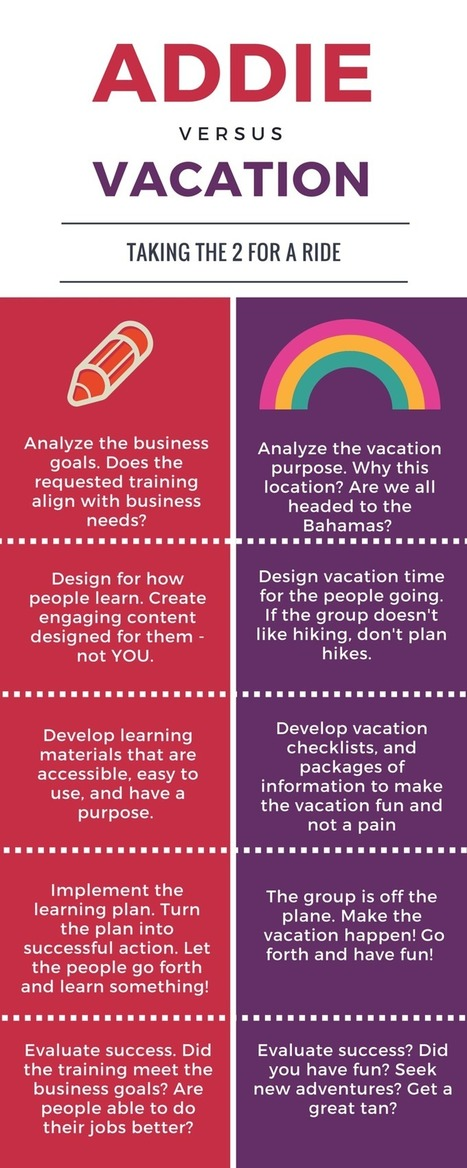 5 Ways the ADDIE Framework Is Like Vacation Planning | Desenho Instrucional | Scoop.it