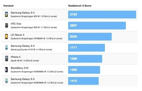 Premier benchmark, le Galaxy S4 enterre l'iPhone 5 et le reste de la concurrence | twittomania | Scoop.it