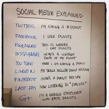 Social media explained with donuts   Geek.com   Communication and society 2.0   Scoop.it