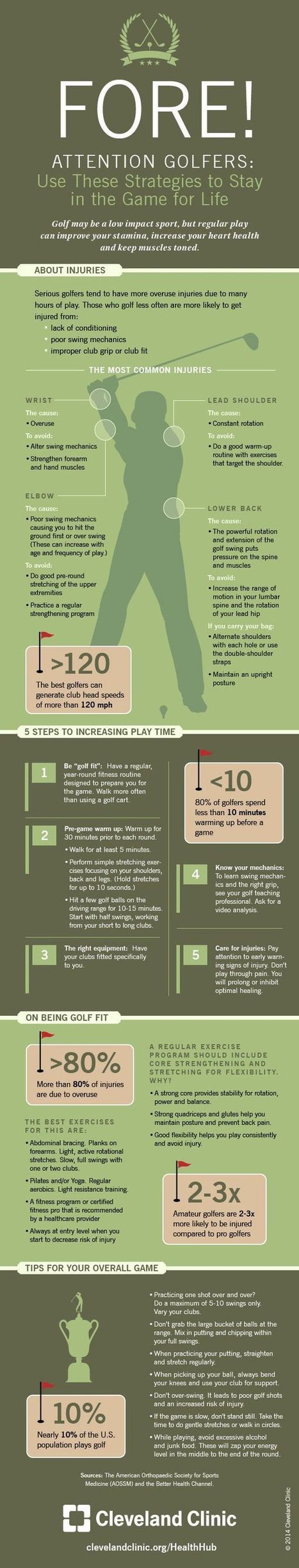 Being 'Golf Fit' Will Increase Your Play Time (Infographic) | Golf Infographics | Scoop.it