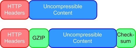 Lose the Wait: HTTP Compression | Zoompf | Lectures web | Scoop.it
