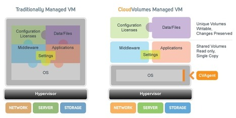 Persistent versus non-persistent versus RDSH doesn't matter. CloudVolumes makes it all about the apps! - BrianMadden.com | Architecture Solutions | Scoop.it