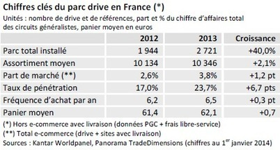 Les chiffres du marché du drive en France | Digital & eCommerce | Scoop.it