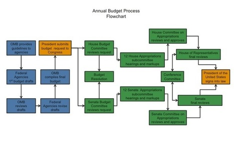 Federal Budget Process - National Priorities Project | Activism & Amendments | Scoop.it