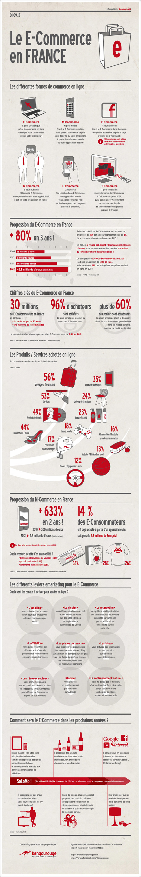 "Infographie : le E-commerce en France en 7 points clés | ""Le Magazine de la Grande Distribution et du Commerce"" 