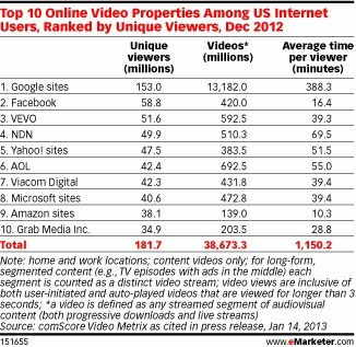Just How Popular Is YouTube? - eMarketer | Content Marketing for Businesses | Scoop.it