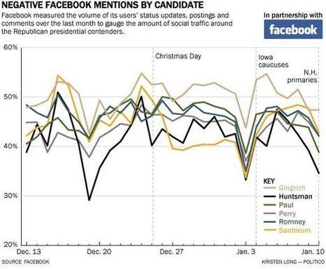 Et si Facebook lançait sa propre plateforme e-réputation? | Veille_Curation_tendances | Scoop.it