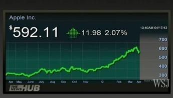 Apple commence t-il sa longue descente dans les abîmes ? | #VeilleDuJour | Scoop.it
