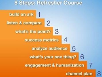 Social Media Strategy in 8 Steps | SEO et Social Media Marketing | Scoop.it
