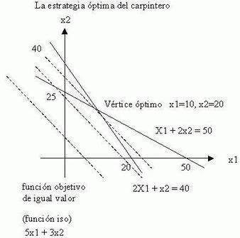 Modelos Deterministas: Optimización Lineal | LAS MATEMÁTICAS DE HOY | Scoop.it
