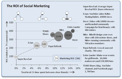 Calculate the ROI of Social Media | veille Social Media | Scoop.it