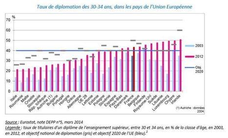 Quelle stratégie pour l'enseignement supérieur ? : entretien avec ... - Le Monde | la veille du CCREFP Bourgogne | Scoop.it