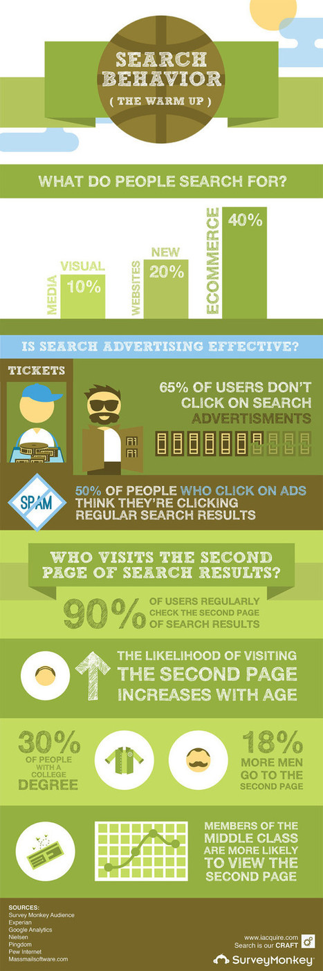 Online Search Behaviour – how many click on ads [Infographic] | Digital Marketing | Scoop.it