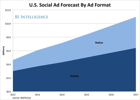 Why Social Media Advertising Is Set To Explode | Digital Media Business Ideas | Scoop.it