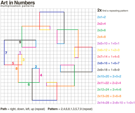 E is for Explore!: Art in Numbers: Multiplication Patterns | Teaching Tips | Scoop.it
