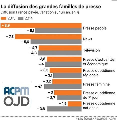 La presse a encore souffert en 2015, mais la tendance s'améliore | DocPresseESJ | Scoop.it