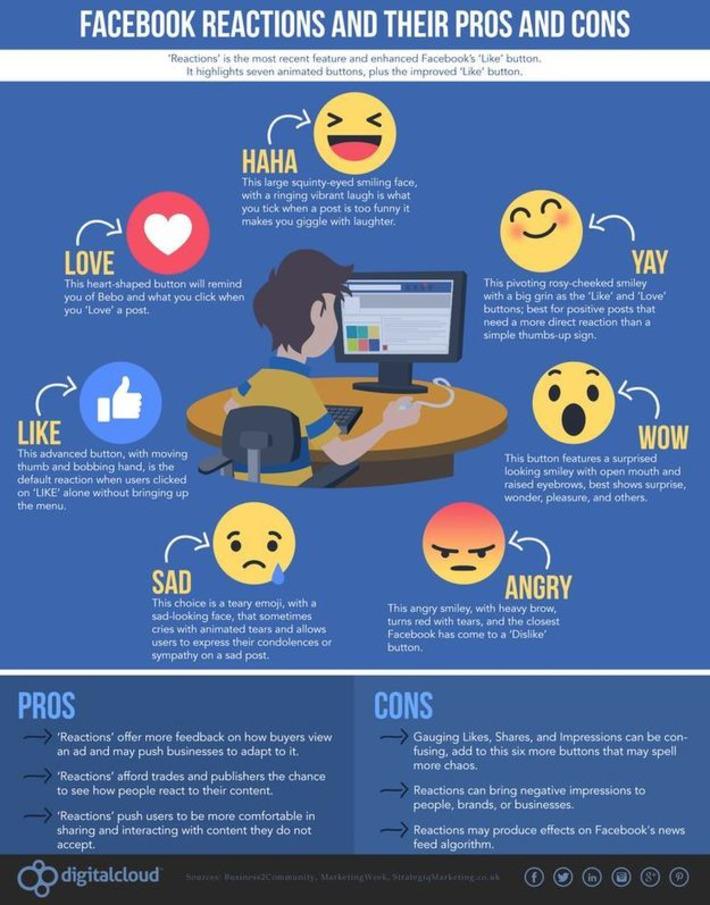 Les nouvelles réactions Facebook vont-elles faire changer la stratégie sociale de votre marque? | Adviso | Médias sociaux : Conseils, Astuces et stratégies | Scoop.it