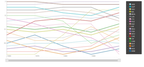 Visualising The Evolution Of Migration Flows With rCharts | R for Journalists | Scoop.it