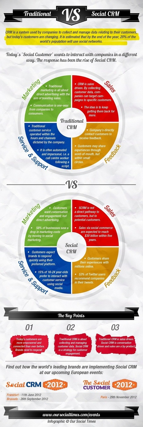 "Infographic: Traditional CRM vs social CRM | L'impresa ""mobile"" 