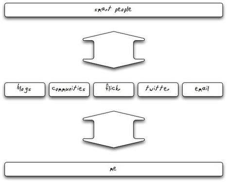 PLE – post n°1 | Sabine Kergoet | eformation | Scoop.it