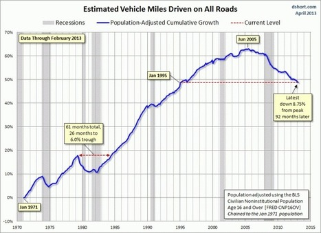 Why aren't younger Americans driving anymore? | Cycling in Washington | Scoop.it