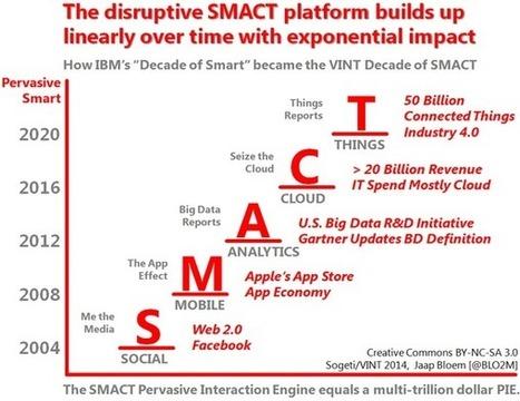 SMACT slide by @BLO2M | The web is not a desktop | Scoop.it