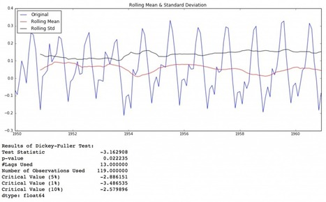 Complete guide to create a Time Series Forecast (with Codes in Python) | Business Analytics & Data Science | Scoop.it