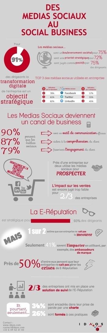 Infographie : l'impact des médias sociaux sur les stratégies business des entreprises selon le baromètre Idaos - Offremedia | Recrutement & Réseaux Sociaux | Scoop.it
