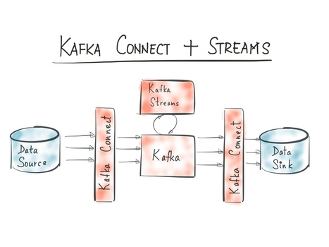 Introducing Kafka Streams: Stream Processing Made Simple | EEDSP | Scoop.it