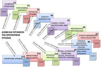 Ερευνητικές εργασίες και... όχι μόνο: Δομή της Ερευνητικής Εργασίας | omnia mea mecum fero | Scoop.it