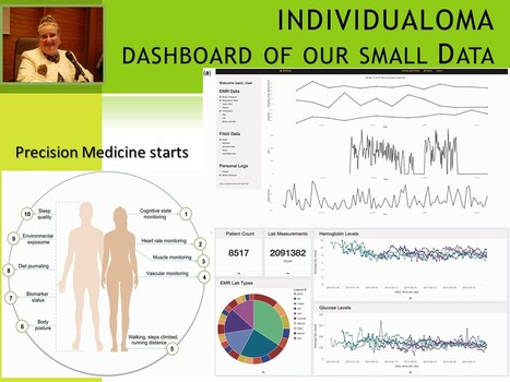 INDIVIDUALOMA. The dashboard of your pHSD   Health 4.0   Scoop.it