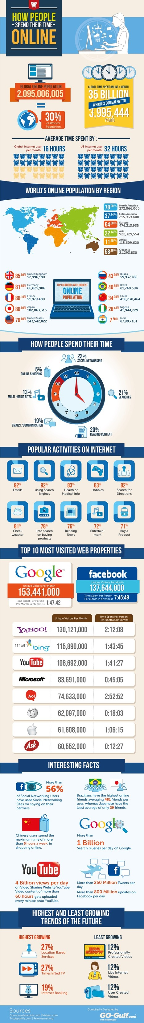 How People Spend Their Time Online [Infographic] | technology | Scoop.it
