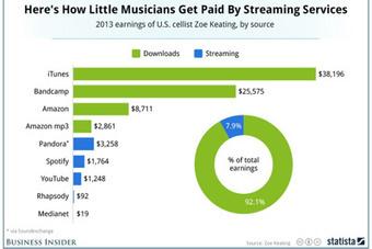 Les sommes que touchent les musiciens d'iTunes, Pandora et Spotify sont dérisoires | Marketing Web | Scoop.it