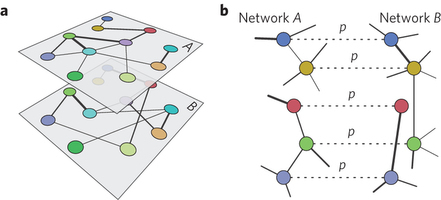 Abrupt transition in the structural formation of interconnected networks | Complex World | Scoop.it