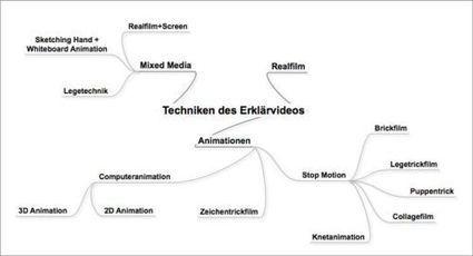 Erklärvideos selbst erstellen: Techniken, Planung und Umsetzung|weiterbildungsblog | Technology Enhanced Learning in Teacher Education | Scoop.it