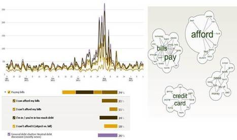 Twitter and perceptions of Crisis-related Stress | Twit4D | Scoop.it