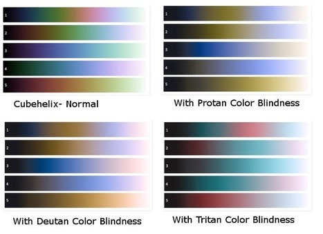 Choosing Colors for Accessibility | Tableau Public | Accessible Instructional Materials | Scoop.it