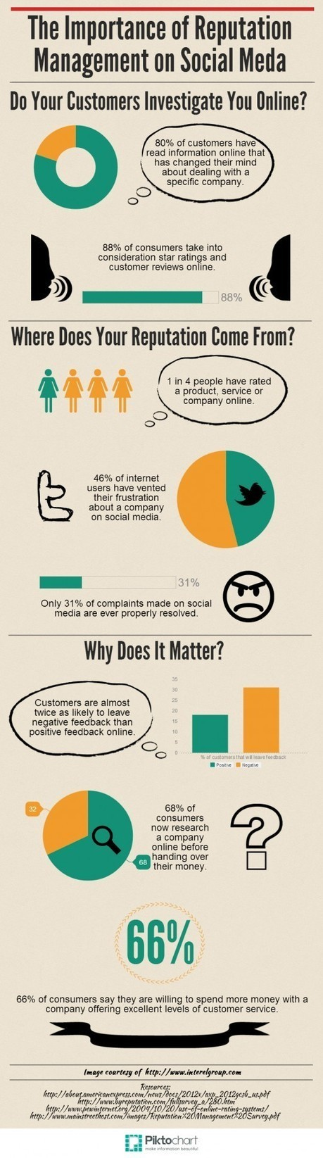 The Importance of Reputation Management on Social Media   PR & Communications daily news   Scoop.it