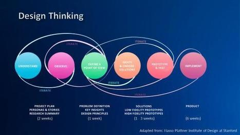 Design Thinking at SAP | Business change | Scoop.it