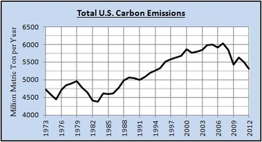 Is Natural Gas Critical to Reducing U.S. Carbon Emissions?   The Energy Collective   Sustain Our Earth   Scoop.it