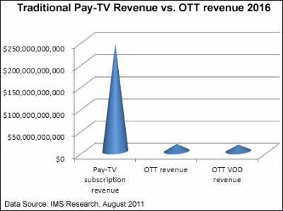 OTT, on-demand to generate combined revenue of $31 billion in 2016, says IMS ... - Broadcast Engineering | OTT TV | Scoop.it