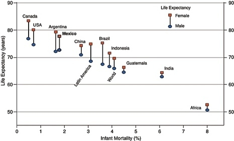 Life expectancy and infant mortality: how does Mexico compare to other countries? » Geo-Mexico, the geography of Mexico | Geo-Mexico, the geography of Mexico | Geography | Scoop.it