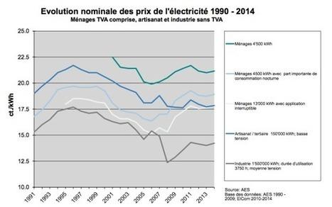 Ouverture complète du marché de l'électricité en Suisse | Suisse | Scoop.it