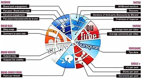Comment mesurer et maximiser votre ROI sur les réseaux sociaux ? | Time to Learn | Scoop.it