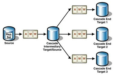 Understanding Data Replication | bi concepts | Scoop.it