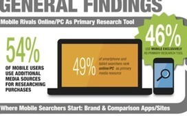 46% of Searchers Now Use Mobile Exclusively to Research [Study ... | mobile web news | Scoop.it
